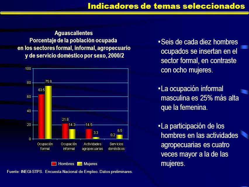 Indicadores de temas seleccionados Seis de cada diez hombres ocupados se insertan en el sector formal, en contraste con ocho mujeres.
