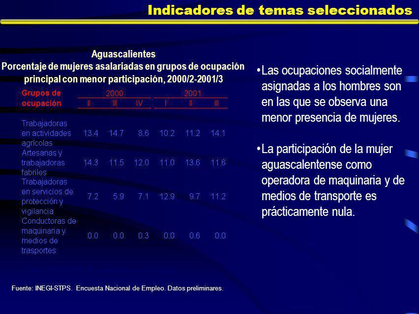 Indicadores de temas seleccionados Las ocupaciones socialmente asignadas a los hombres son en las que se observa una menor presencia de mujeres.