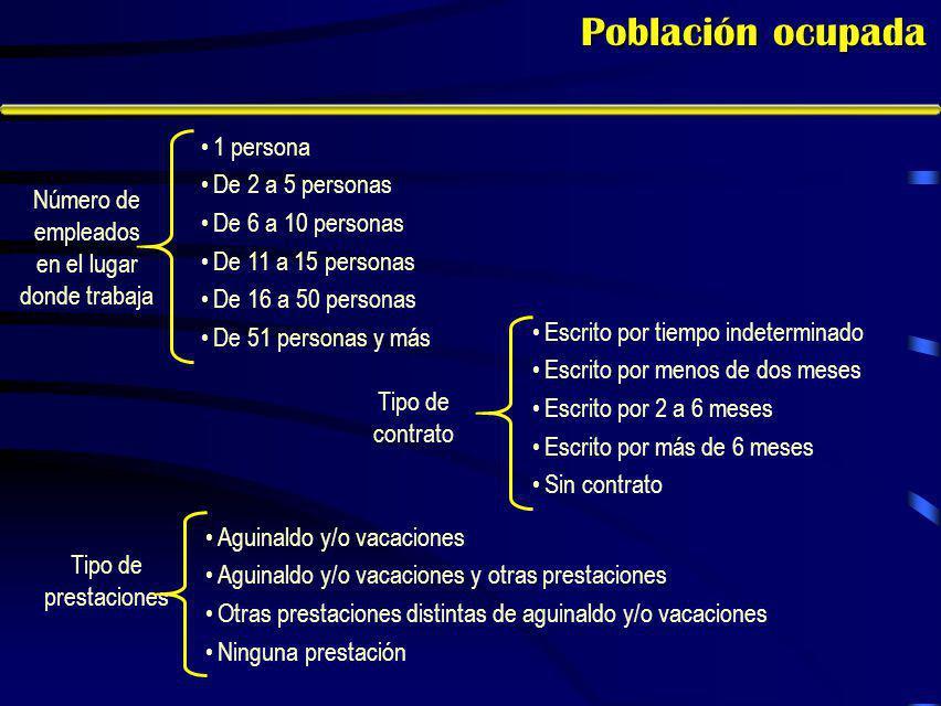 Características del empleo A diferencia de lo que ocurre en otras entidades del país, en Aguascalientes, tres de cada cuatro ocupados son asalariados.