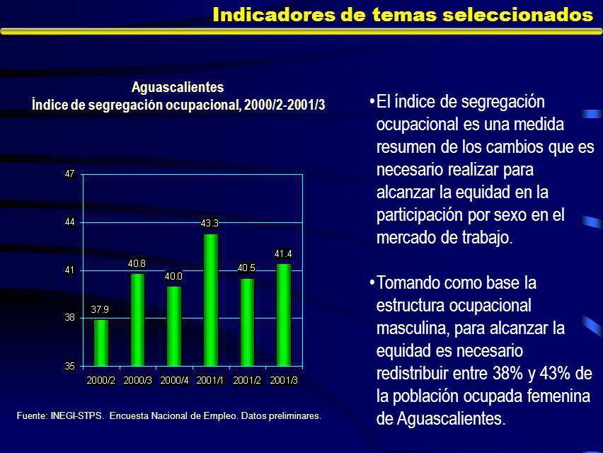 Indicadores de temas seleccionados El índice de segregación ocupacional es una medida resumen de los cambios que es necesario realizar para alcanzar la equidad en la participación por sexo en el mercado de trabajo.