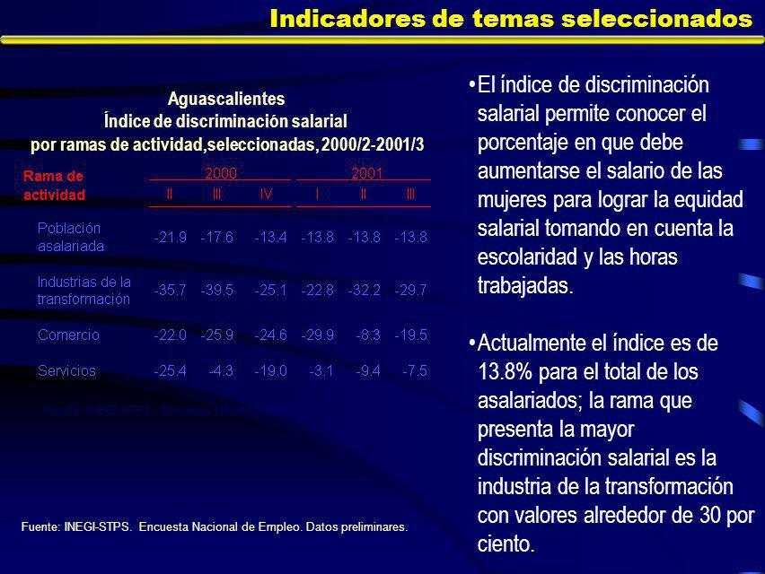 Indicadores de temas seleccionados El índice de discriminación salarial permite conocer el porcentaje en que debe aumentarse el salario de las mujeres para lograr la equidad salarial tomando en cuenta la escolaridad y las horas trabajadas.