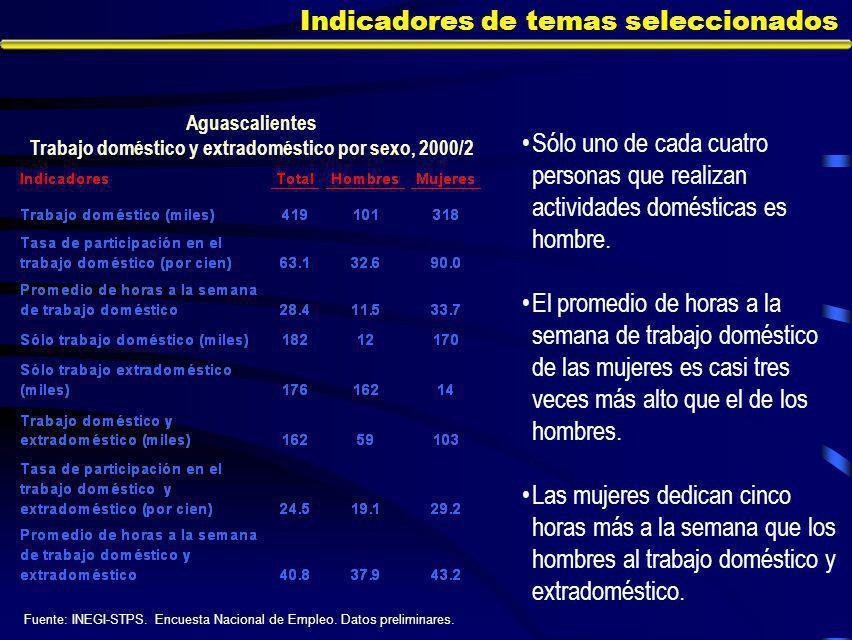 Indicadores de temas seleccionados Sólo uno de cada cuatro personas que realizan actividades domésticas es hombre.