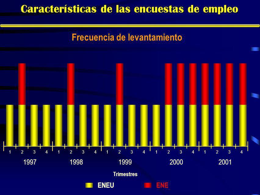 12341234123412341234 19971998199920002001 ENE ENEU Trimestres Características de las encuestas de empleo Frecuencia de levantamiento