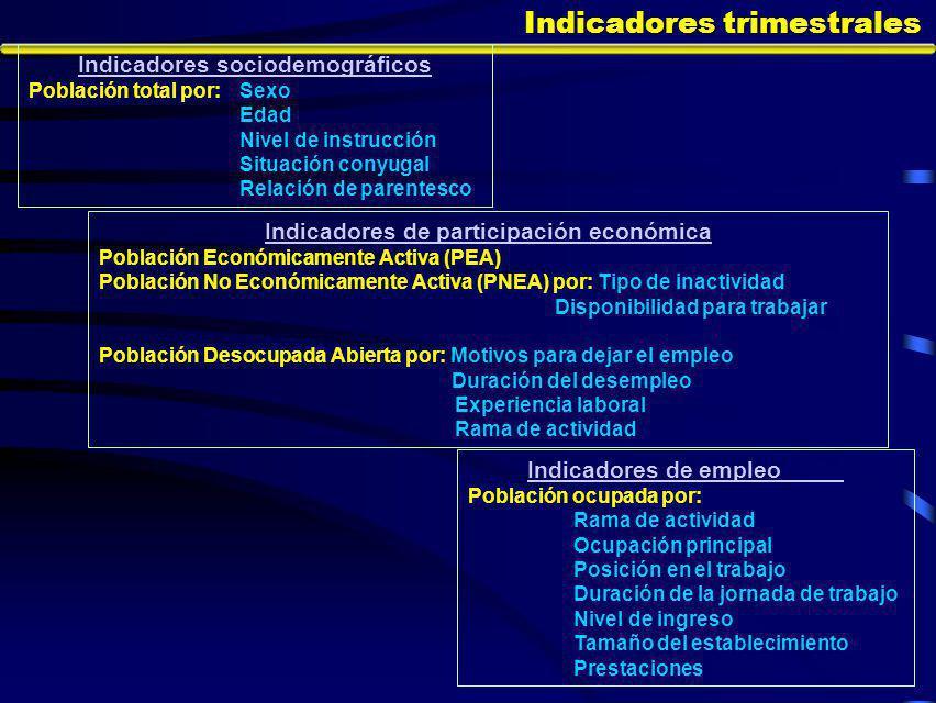 Características del empleo En la entidad, poco más de 195 mil personas ocupadas cuentan con prestaciones.