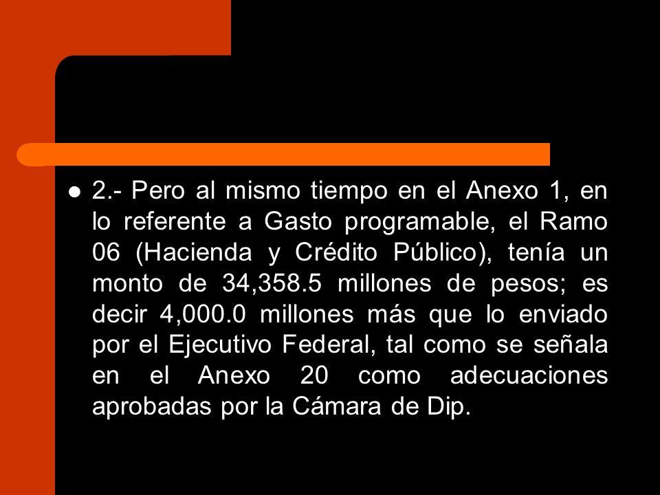 2.- Pero al mismo tiempo en el Anexo 1, en lo referente a Gasto programable, el Ramo 06 (Hacienda y Crédito Público), tenía un monto de 34,358.5 millones de pesos; es decir 4,000.0 millones más que lo enviado por el Ejecutivo Federal, tal como se señala en el Anexo 20 como adecuaciones aprobadas por la Cámara de Dip.