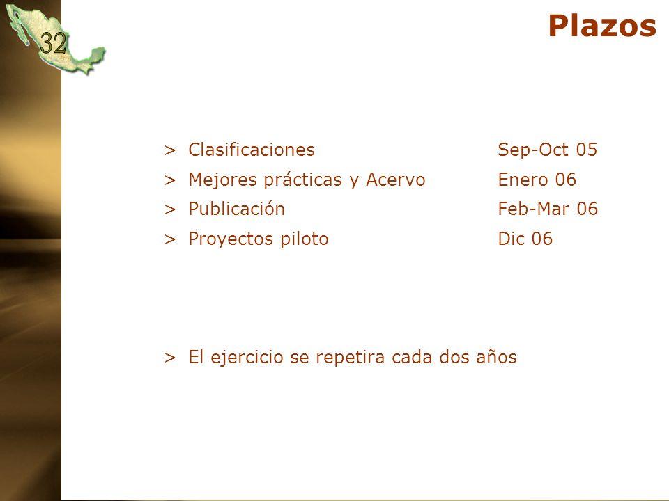 Plazos >ClasificacionesSep-Oct 05 >Mejores prácticas y AcervoEnero 06 >PublicaciónFeb-Mar 06 >Proyectos pilotoDic 06 >El ejercicio se repetira cada dos años