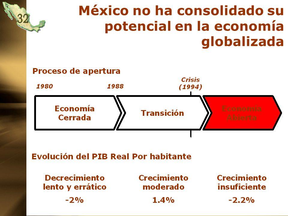 México no ha consolidado su potencial en la economía globalizada