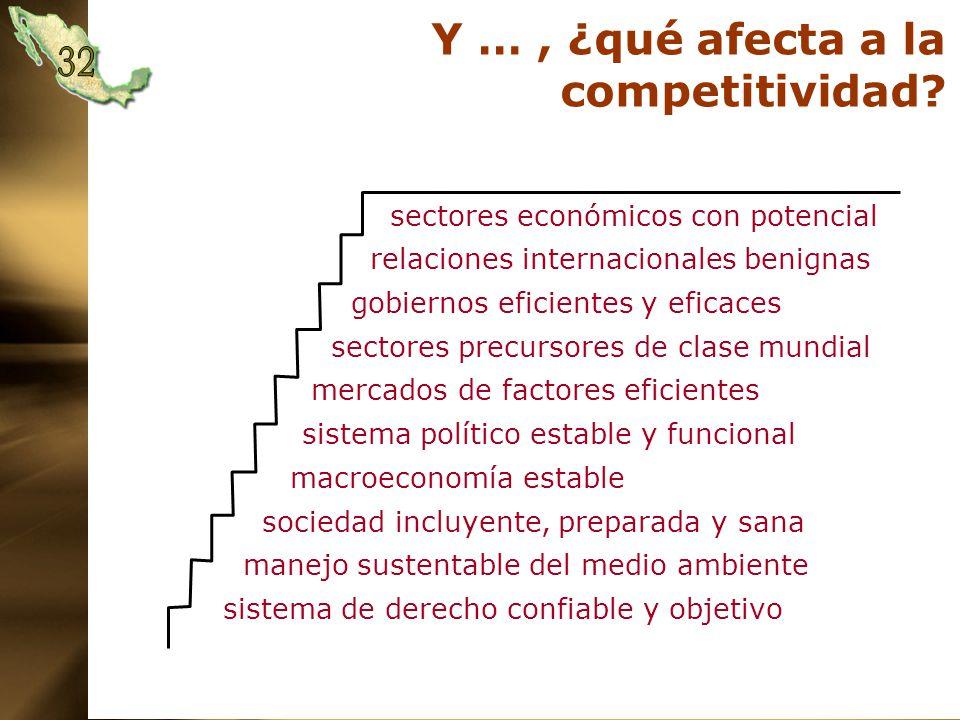 Y …, ¿qué afecta a la competitividad.