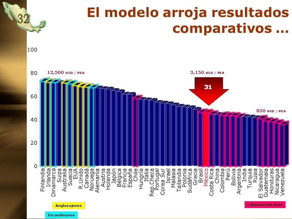 El modelo arroja resultados comparativos …