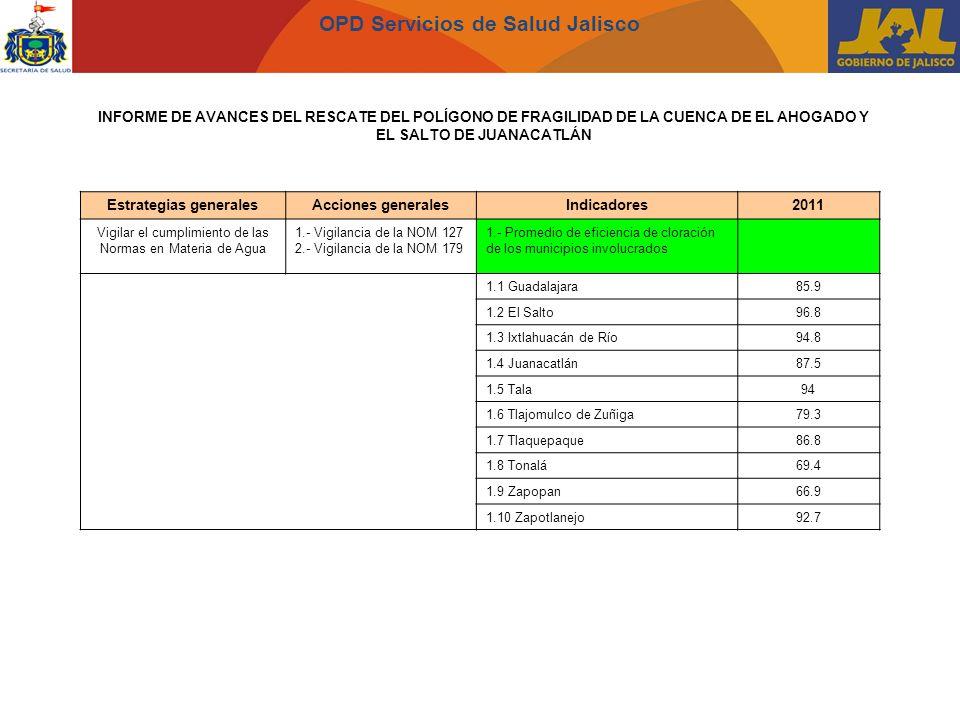 OPD Servicios de Salud Jalisco INFORME DE AVANCES DEL RESCATE DEL POLÍGONO DE FRAGILIDAD DE LA CUENCA DE EL AHOGADO Y EL SALTO DE JUANACATLÁN Estrategias generalesAcciones generalesIndicadores2011 Vigilar el cumplimiento de las Normas en Materia de Agua 1.- Vigilancia de la NOM 127 2.- Vigilancia de la NOM 179 1.- Promedio de eficiencia de cloración de los municipios involucrados 1.1 Guadalajara85.9 1.2 El Salto96.8 1.3 Ixtlahuacán de Río94.8 1.4 Juanacatlán87.5 1.5 Tala94 1.6 Tlajomulco de Zuñiga79.3 1.7 Tlaquepaque86.8 1.8 Tonalá69.4 1.9 Zapopan66.9 1.10 Zapotlanejo92.7