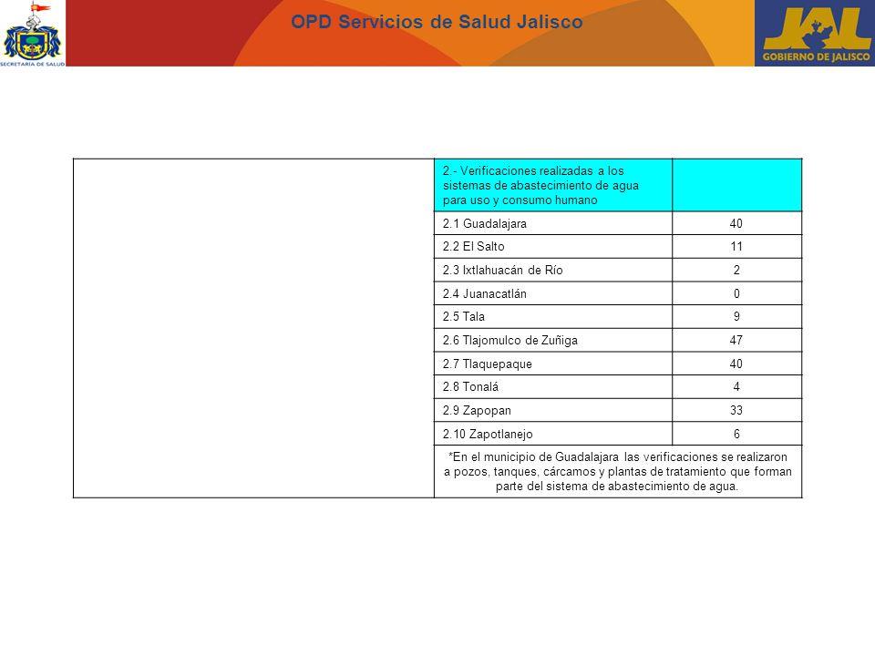OPD Servicios de Salud Jalisco 2.- Verificaciones realizadas a los sistemas de abastecimiento de agua para uso y consumo humano 2.1 Guadalajara40 2.2 El Salto11 2.3 Ixtlahuacán de Río2 2.4 Juanacatlán0 2.5 Tala9 2.6 Tlajomulco de Zuñiga47 2.7 Tlaquepaque40 2.8 Tonalá4 2.9 Zapopan33 2.10 Zapotlanejo6 *En el municipio de Guadalajara las verificaciones se realizaron a pozos, tanques, cárcamos y plantas de tratamiento que forman parte del sistema de abastecimiento de agua.
