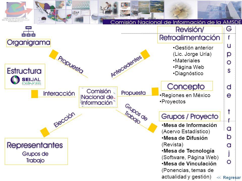Gestión anterior (Lic. Jorge Uría) Materiales Página Web Diagnóstico Regiones en México Proyectos Mesa de Información (Acervo Estadístico) Mesa de Dif