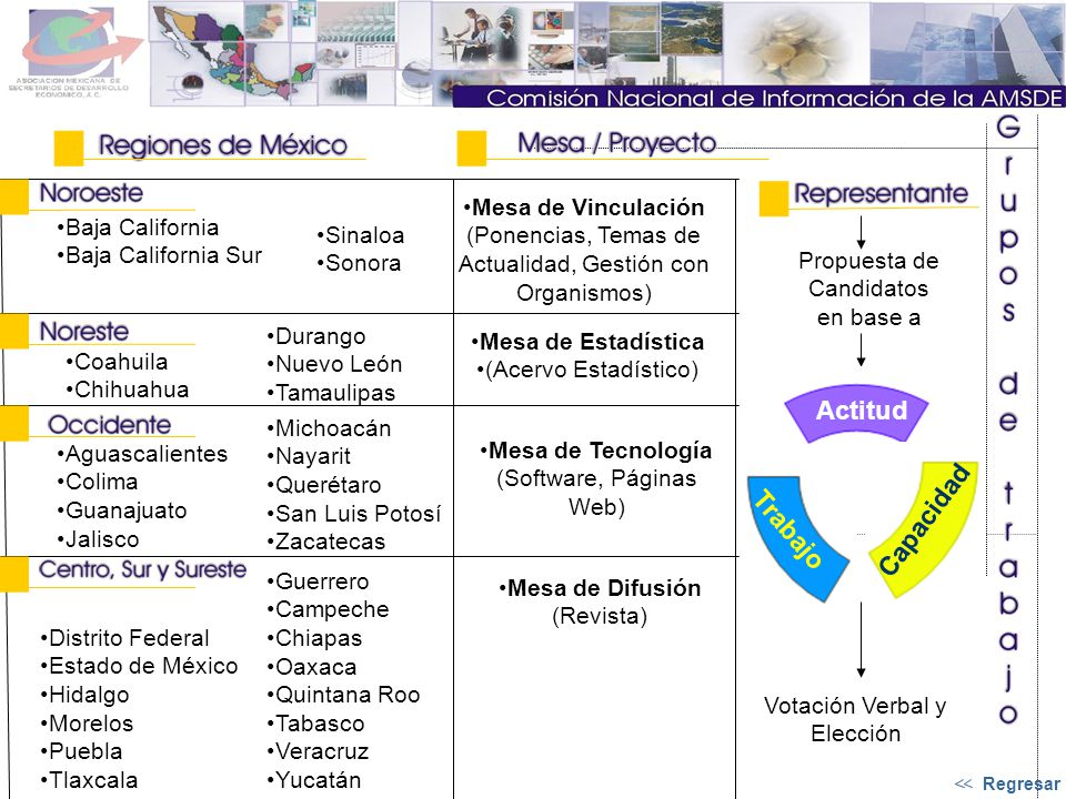 Trabajo Mesa de Tecnología (Software, Páginas Web) Baja California Baja California Sur Coahuila Chihuahua Aguascalientes Colima Guanajuato Jalisco Dis