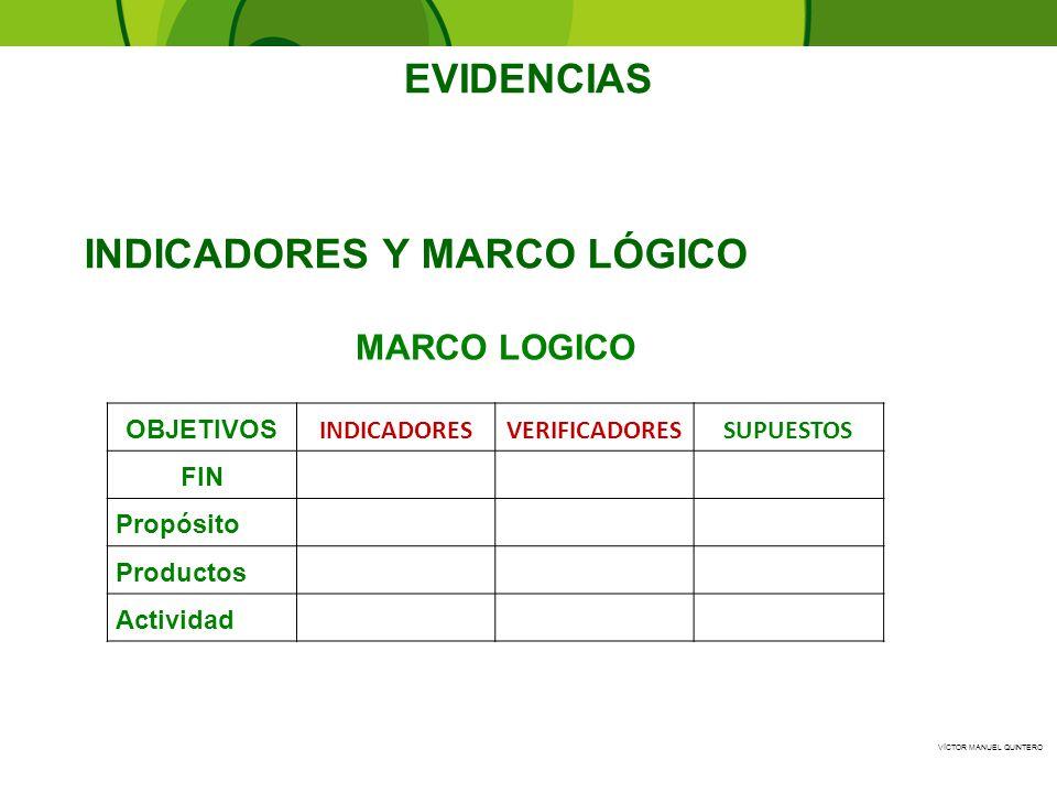 VÍCTOR MANUEL QUINTERO INDICADORES Y MARCO LÓGICO EVIDENCIAS OBJETIVOS INDICADORESVERIFICADORESSUPUESTOS FIN Propósito Productos Actividad MARCO LOGIC