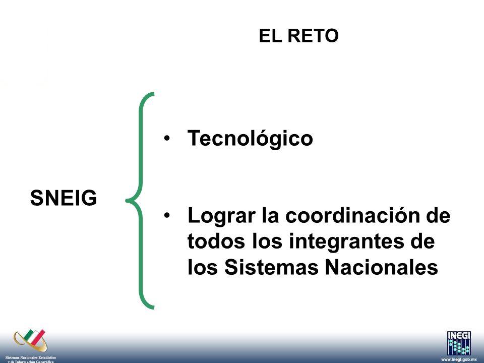 Integración del Sistema Sistema Nacional Estadístico Servicio Nacional de Información Estadística Servicios Estatales de Información Estadística LIEG Leyes Estatales LIEG (Vía Convenio)