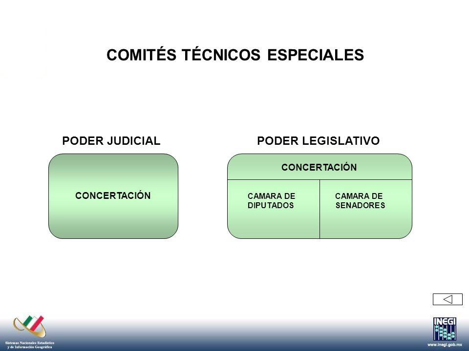 DESARROLLO SOCIAL ECONOMÍA EDUCACION PUBLICA MARINA SEGURIDAD PÚBLICA FUNCIÓN PUBLICA HACIENDA Y CREDITO PUBLICO CONCERTACION TRABAJO Y PREVISION SOCIAL REFORMA AGRARIA RELACIONES EXTERIORES SALUD GOBERNACION FIRMADOS SESIONANDO COMITÉS TÉCNICOS SECTORIALES