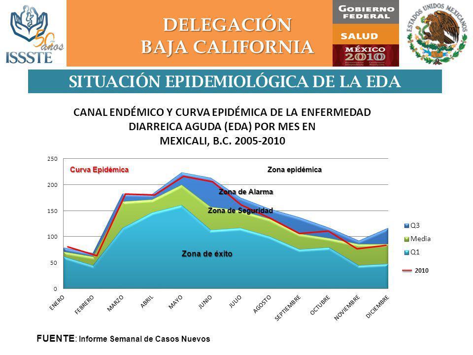 DELEGACIÓN BAJA CALIFORNIA SITUACIÓN EPIDEMIOLÓGICA DE LA EDA Zona de Seguridad Zona de Alarma Zona epidémica 2010 FUENTE: Informe Semanal de Casos Nuevos