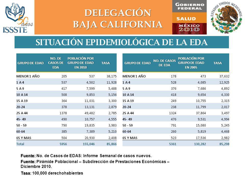 DELEGACIÓN BAJA CALIFORNIA SITUACIÓN EPIDEMIOLÓGICA DE LA EDA GRUPO DE EDADGRUPO DE EDAD NO.