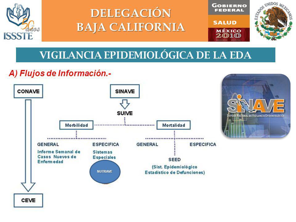 DELEGACIÓN VIGILANCIA EPIDEMIOLÓGICA DE LA EDA A) Flujos de Información.- NUTRAVE