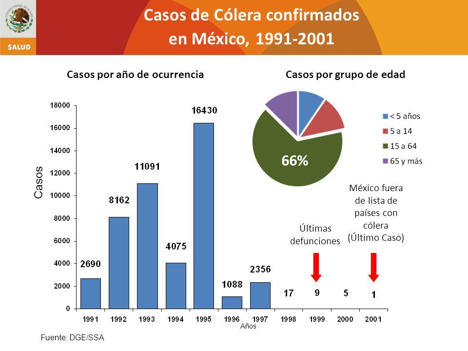 Casos de Cólera confirmados en México, 1991-2001 Fuente: DGE/SSA Casos Últimas defunciones México fuera de lista de países con cólera (Último Caso) Añ