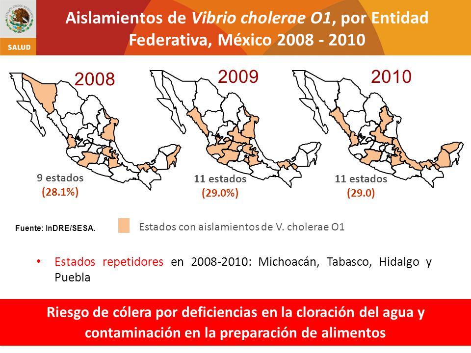 2008 2009 9 estados (28.1%) Aislamientos de Vibrio cholerae O1, por Entidad Federativa, México 2008 - 2010 Estados con aislamientos de V. cholerae O1