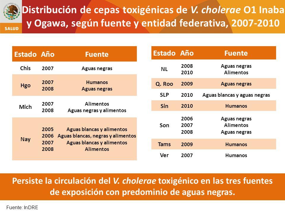 Fuente: InDRE Distribución de cepas toxigénicas de V. cholerae O1 Inaba y Ogawa, según fuente y entidad federativa, 2007-2010 EstadoAñoFuente NL 2008