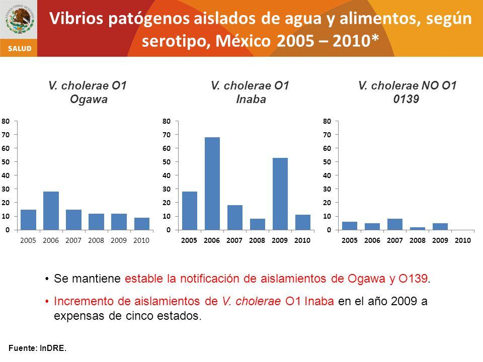 V. cholerae O1 Ogawa V. cholerae O1 Inaba V. cholerae NO O1 0139 Vibrios patógenos aislados de agua y alimentos, según serotipo, México 2005 – 2010* F