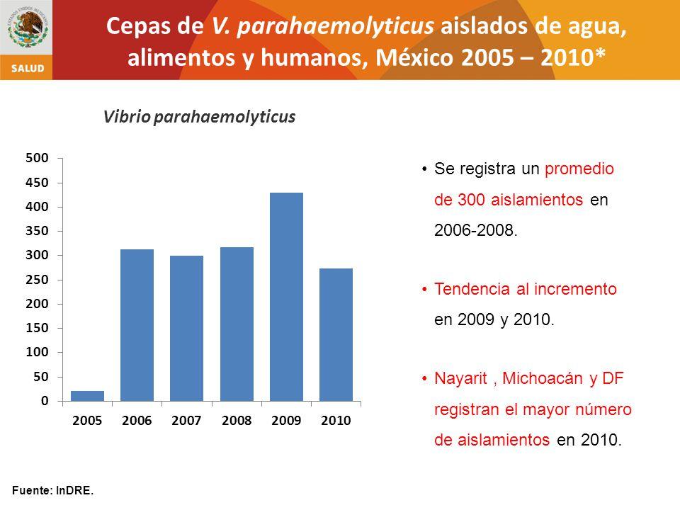 Vibrio parahaemolyticus Se registra un promedio de 300 aislamientos en 2006-2008.