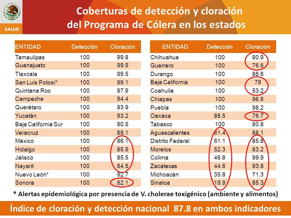 ENTIDADDetecciónCloración Tamaulipas10099.8 Guanajuato10099.5 Tlaxcala10099.5 San Luis Potosí*10099.1 Quintana Roo10097.9 Campeche10094.4 Querétaro100