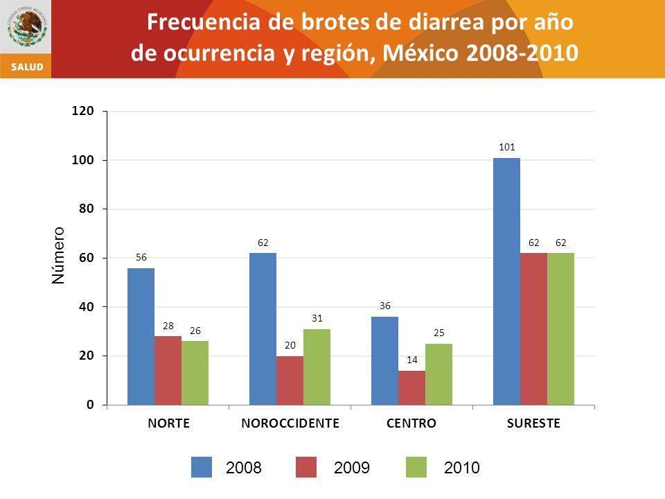 200820092010 Frecuencia de brotes de diarrea por año de ocurrencia y región, México 2008-2010 Número