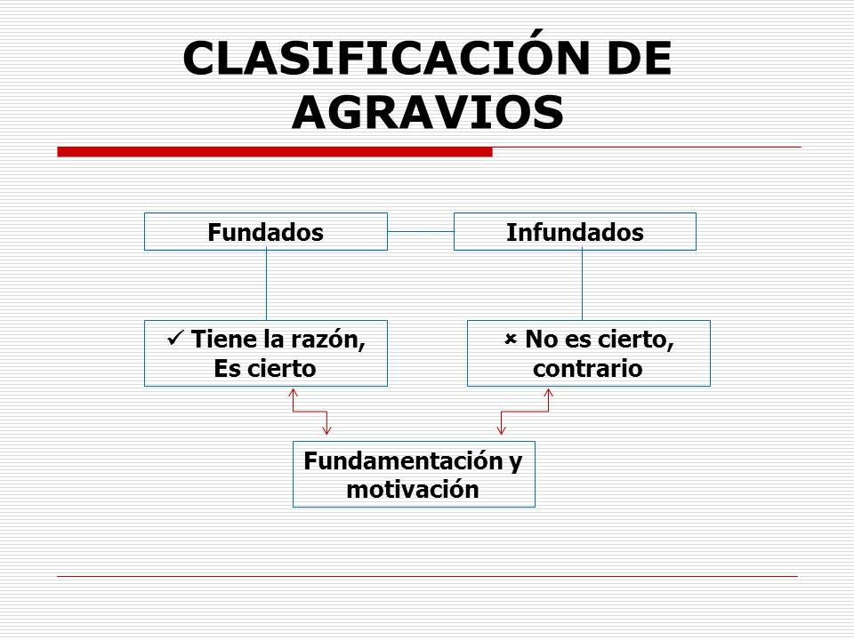 CLASIFICACIÓN DE AGRAVIOS FundadosInfundados Tiene la razón, Es cierto No es cierto, contrario Fundamentación y motivación
