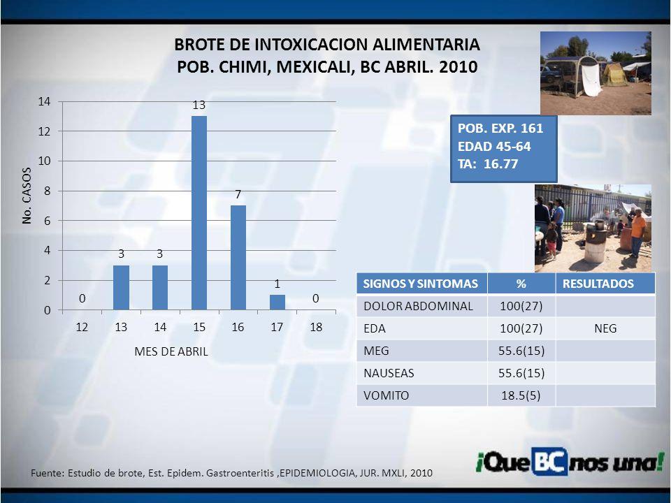 BROTE DE INTOXICACION ALIMENTARIA POB. CHIMI, MEXICALI, BC ABRIL. 2010 SIGNOS Y SINTOMAS%RESULTADOS DOLOR ABDOMINAL100(27) EDA100(27)NEG MEG55.6(15) N