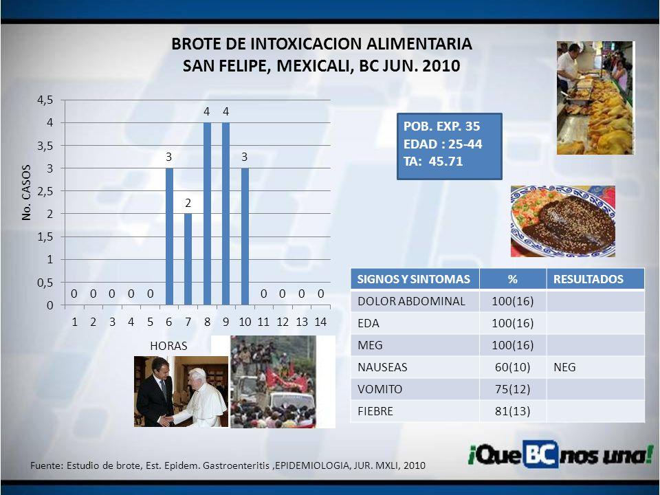 BROTE DE INTOXICACION ALIMENTARIA SAN FELIPE, MEXICALI, BC JUN. 2010 SIGNOS Y SINTOMAS%RESULTADOS DOLOR ABDOMINAL100(16) EDA100(16) MEG100(16) NAUSEAS