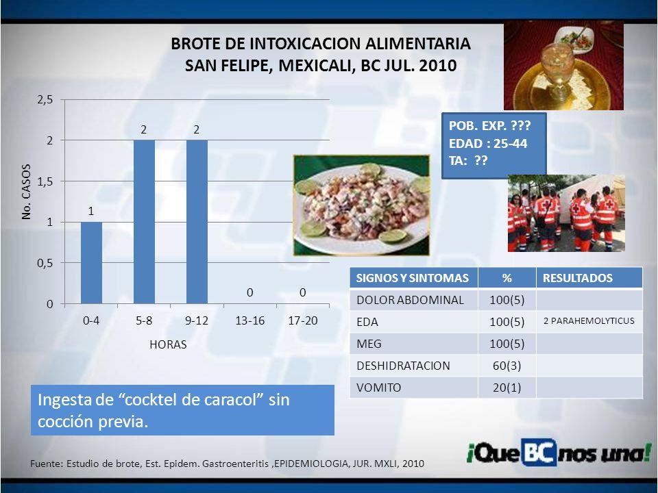 BROTE DE INTOXICACION ALIMENTARIA SAN FELIPE, MEXICALI, BC JUL. 2010 SIGNOS Y SINTOMAS%RESULTADOS DOLOR ABDOMINAL100(5) EDA100(5) 2 PARAHEMOLYTICUS ME