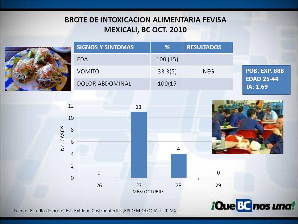 BROTE DE INTOXICACION ALIMENTARIA FEVISA MEXICALI, BC OCT. 2010 SIGNOS Y SINTOMAS%RESULTADOS EDA100 (15) VOMITO33.3(5)NEG DOLOR ABDOMINAL100(15 MES: O