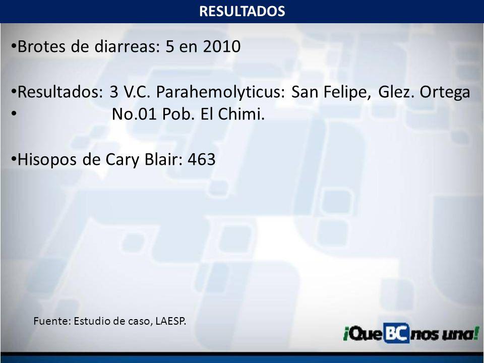 Brotes de diarreas: 5 en 2010 Resultados: 3 V.C. Parahemolyticus: San Felipe, Glez. Ortega No.01 Pob. El Chimi. Hisopos de Cary Blair: 463 RESULTADOS