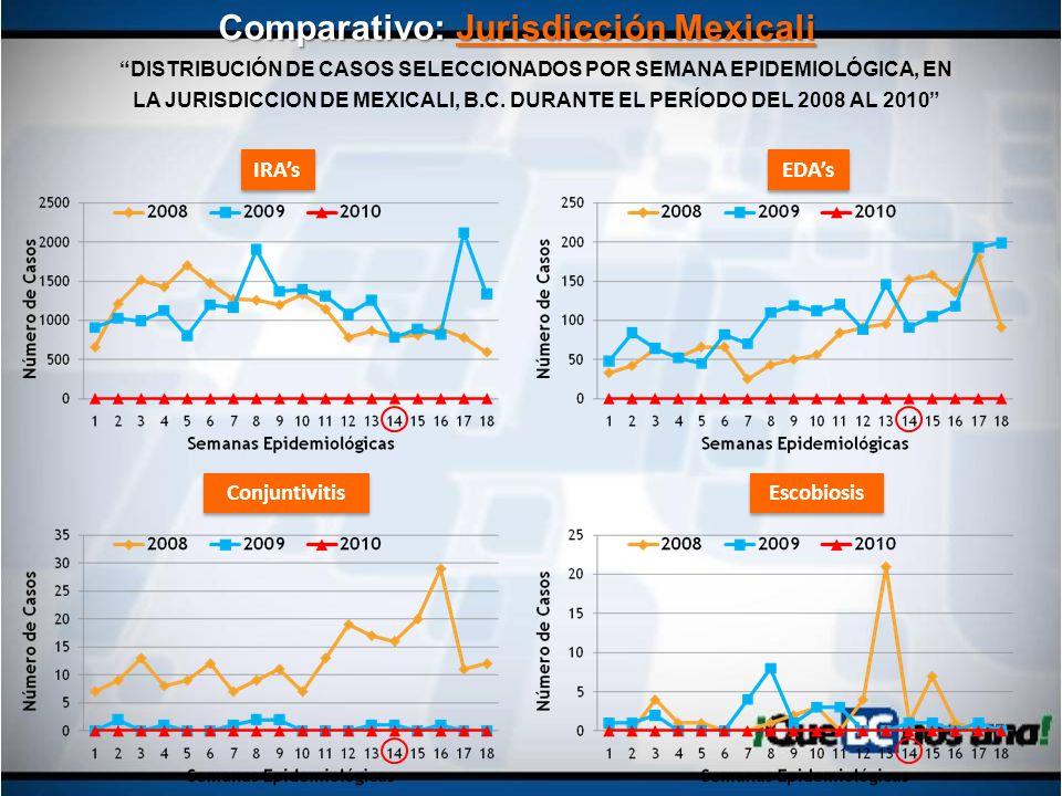 DISTRIBUCIÓN DE CASOS SELECCIONADOS POR SEMANA EPIDEMIOLÓGICA, EN LA JURISDICCION DE MEXICALI, B.C. DURANTE EL PERÍODO DEL 2008 AL 2010 Comparativo: J