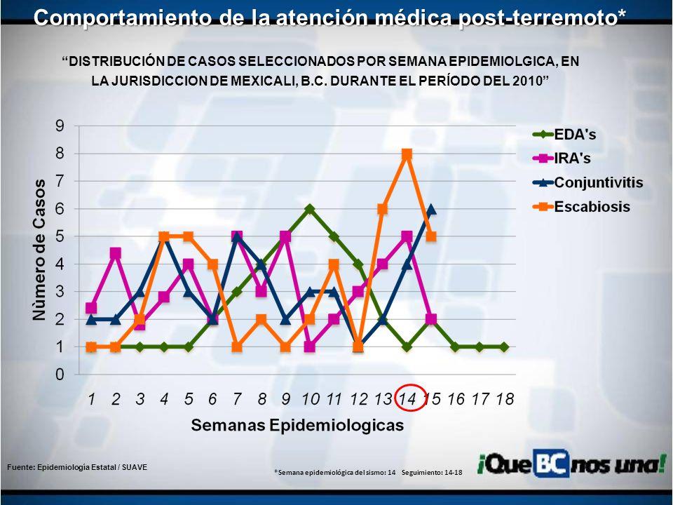 Fuente: Epidemiología Estatal / SUAVE DISTRIBUCIÓN DE CASOS SELECCIONADOS POR SEMANA EPIDEMIOLGICA, EN LA JURISDICCION DE MEXICALI, B.C. DURANTE EL PE
