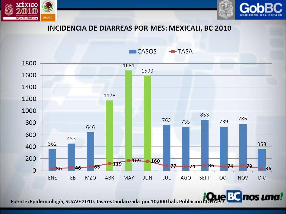 INCIDENCIA DE DIARREAS POR MES: MEXICALI, BC 2010 Fuente: Epidemiología, SUAVE 2010, Tasa estandarizada por 10,000 hab. Poblacion CONAPO