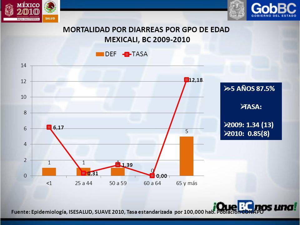 MORTALIDAD POR DIARREAS POR GPO DE EDAD MEXICALI, BC 2009-2010 Fuente: Epidemiología, ISESALUD, SUAVE 2010, Tasa estandarizada por 100,000 hab. Poblac