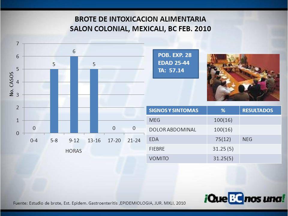 BROTE DE INTOXICACION ALIMENTARIA SALON COLONIAL, MEXICALI, BC FEB. 2010 SIGNOS Y SINTOMAS%RESULTADOS MEG100(16) DOLOR ABDOMINAL100(16) EDA75(12)NEG F