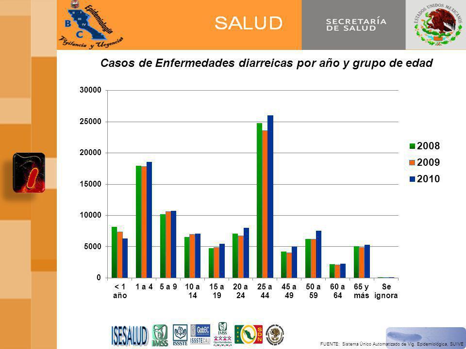 Casos de Enfermedades diarreicas por año y grupo de edad FUENTE: Sistema Único Automatizado de Vig.