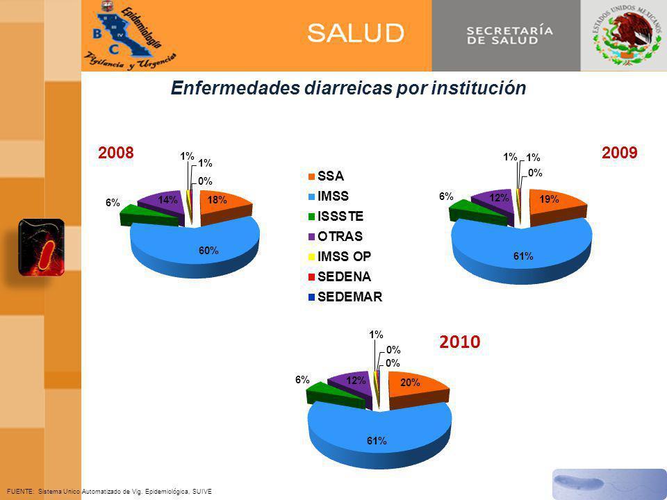 Enfermedades diarreicas por institución FUENTE: Sistema Unico Automatizado de Vig.