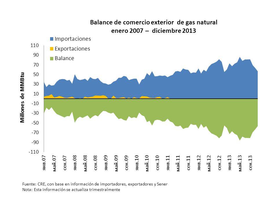 Balance de comercio exterior de gas natural enero 2007 – diciembre 2013 Fuente: CRE, con base en información de importadores, exportadores y Sener Not