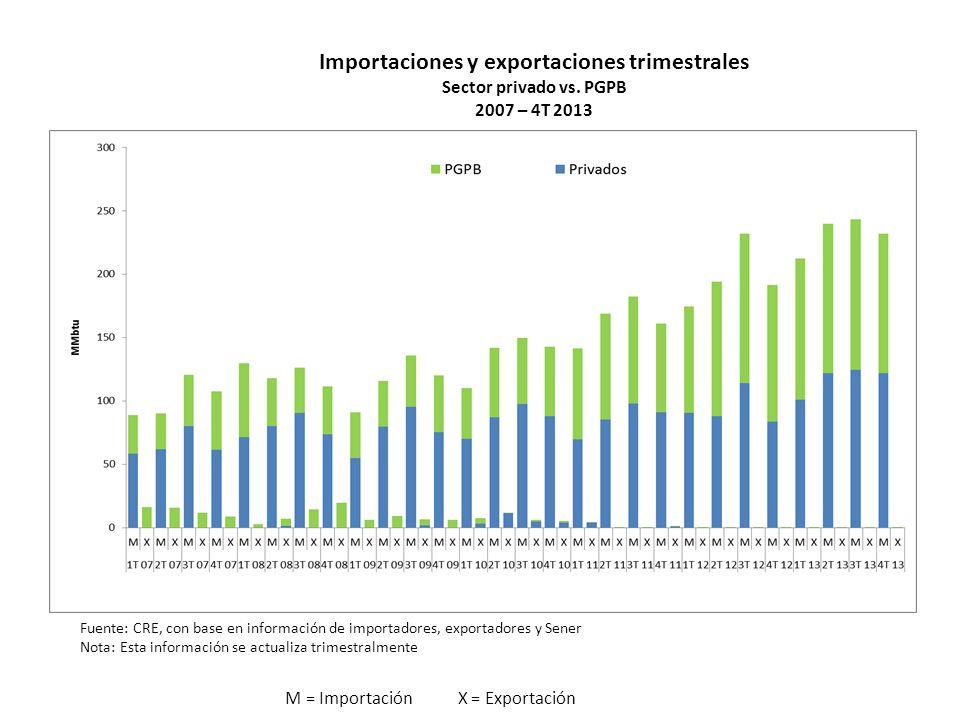 Importaciones y exportaciones trimestrales Sector privado vs. PGPB 2007 – 4T 2013 M = Importación X = Exportación Fuente: CRE, con base en información
