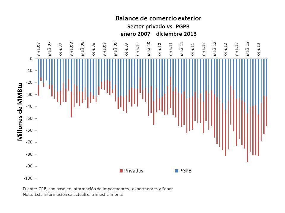 Balance de comercio exterior Sector privado vs. PGPB enero 2007 – diciembre 2013 Fuente: CRE, con base en información de importadores, exportadores y