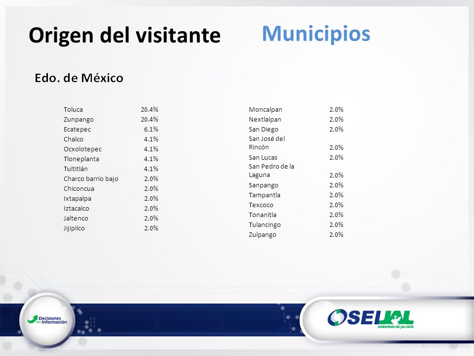Origen del visitante Municipios Toluca20.4% Zunpango20.4% Ecatepec6.1% Chalco4.1% Ocxolotepec4.1% Tloneplanta4.1% Tultitlán4.1% Charco barrio bajo2.0% Chiconcua2.0% Ixtapalpa2.0% Iztacalco2.0% Jaltenco2.0% Jijipilco2.0% Moncalpan2.0% Nextlalpan2.0% San Diego2.0% San José del Rincón2.0% San Lucas2.0% San Pedro de la Laguna2.0% Sanpango2.0% Tampantla2.0% Texcoco2.0% Tonanitla2.0% Tulancingo2.0% Zulpango2.0%
