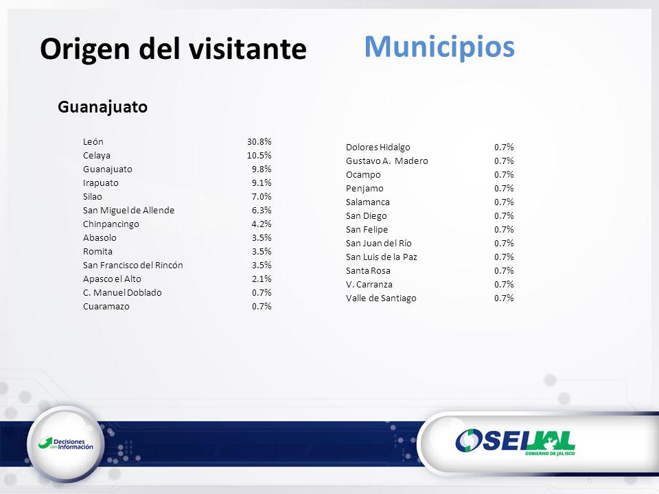 Guanajuato Origen del visitante Municipios León30.8% Celaya10.5% Guanajuato9.8% Irapuato9.1% Silao7.0% San Miguel de Allende6.3% Chinpancingo4.2% Abasolo3.5% Romita3.5% San Francisco del Rincón3.5% Apasco el Alto2.1% C.