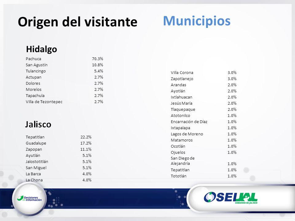 Origen del visitante Municipios Hidalgo Pachuca70.3% San Agustín10.8% Tulancingo5.4% Actupan2.7% Dolores2.7% Morelos2.7% Tapachula2.7% Villa de Tezont