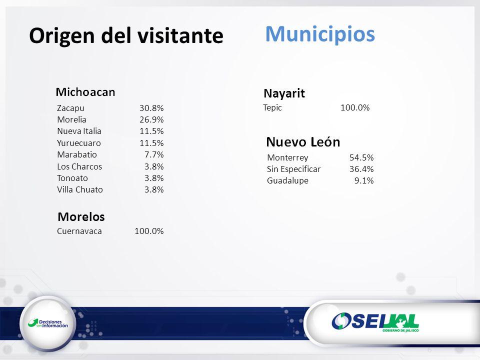 Origen del visitante Municipios Zacapu30.8% Morelia26.9% Nueva Italia11.5% Yuruecuaro11.5% Marabatio7.7% Los Charcos3.8% Tonoato3.8% Villa Chuato3.8% Morelos Cuernavaca100.0% Nayarit Tepic100.0% Monterrey54.5% Sin Especificar36.4% Guadalupe9.1%